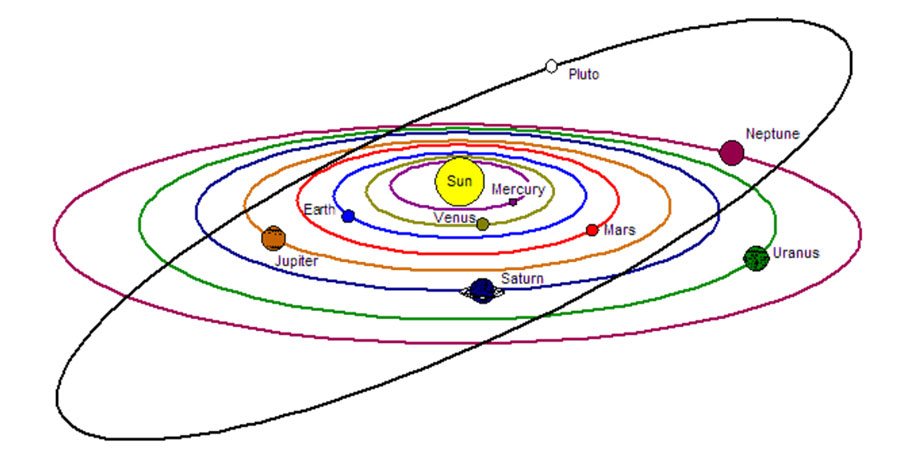 Solar System Diagram Grade 3  Free Printable Tests and