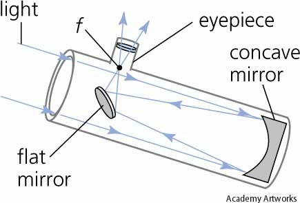The Newtonian reflector telescope.